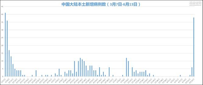"""3 ngày có thêm 43 ca bệnh mới, thành phố Bắc Kinh tuyên bố """"đã ở trong thời kỳ đặc biệt"""" ảnh 3"""