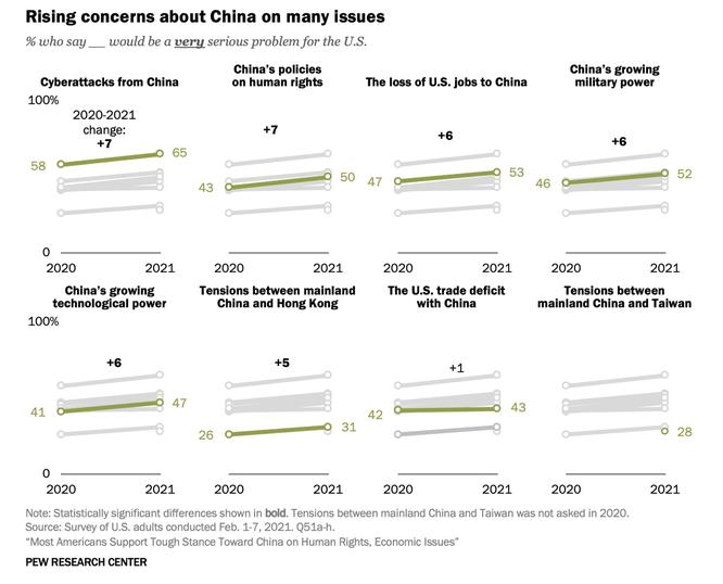 Kết quả thăm dò dư luận: 90% người Mỹ coi Trung Quốc là đối thủ hoặc kẻ thù ảnh 2
