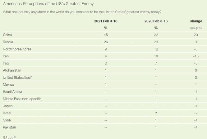 Thăm dò của Viện Gallup: 45% người Mỹ cho rằng Trung Quốc là kẻ thù lớn nhất ảnh 1