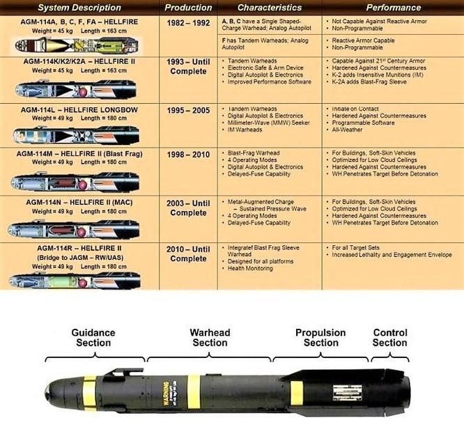 """Giải mã loại tên lửa AGM-114R9X """"Ninja bomb"""" Mỹ sử dụng để tiêu diệt thủ lĩnh ISIS-K ảnh 3"""