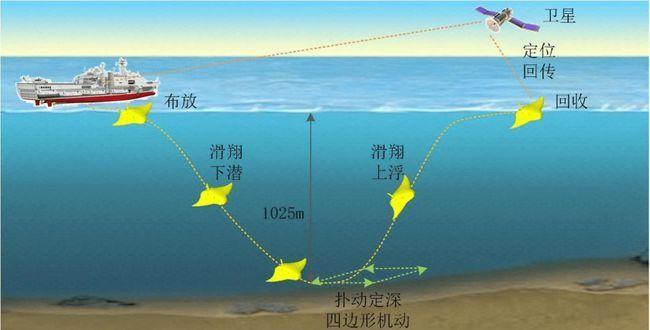 Trung Quốc khoe thử nghiệm thành công tàu lặn không người lái mô phỏng cá đuối ảnh 4