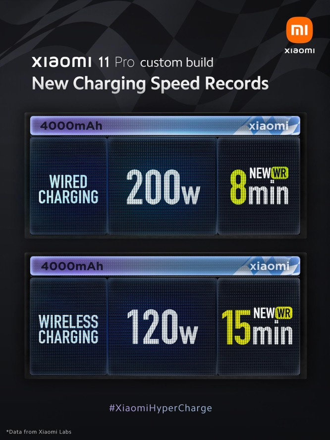 Công nghệ sạc nhanh HyperCharge mới của Xiaomi, sạc đầy pin chỉ trong 8 phút ảnh 1
