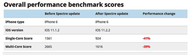 Đánh giá hiệu năng của iPhone sau bản vá lỗi bảo mật nghiêm trọng ảnh 7