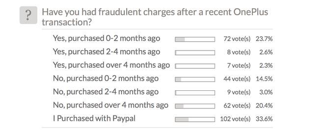 Bảng thăm dò khách hàng của OnePlus gặp sự cố gian lận thẻ tín dụng. Nguồn: OnePlus