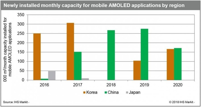 Hàn Quốc quay lưng, Trung Quốc đẩy mạnh công nghiệp sản xuất màn hình AMOLED ảnh 2