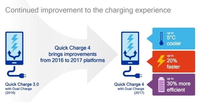 Danh sách smartphone hỗ trợ công nghệ sạc nhanh Quick Charge 4.0 ảnh 1