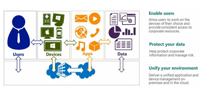 Chuyên gia Eric Miller giải thích về xu thế BYOD tại các doanh nghiệp, công sở ảnh 2