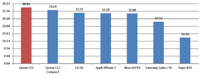 Kết quả so sánh về thời lượng pin trên 8 mẫu smartphone hàng đầu. Nguồn: SA