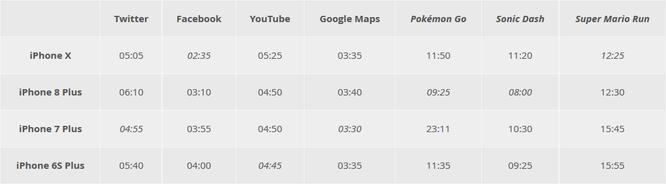Kết quả khó tin trong bài kiểm tra tốc độ trên bốn thế hệ iPhone ảnh 1