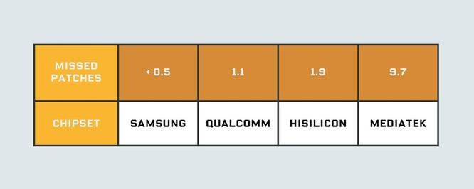 """Thực hư việc nhiều nhà sản xuất Android """"khai man"""" về lộ trình cập nhật ảnh 2"""