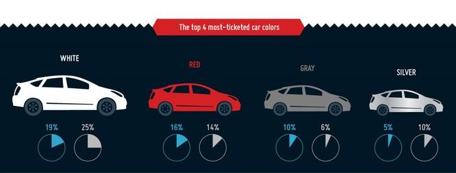 """Xe màu đỏ là """"nam châm"""" hút biên bản phạt? ảnh 1"""