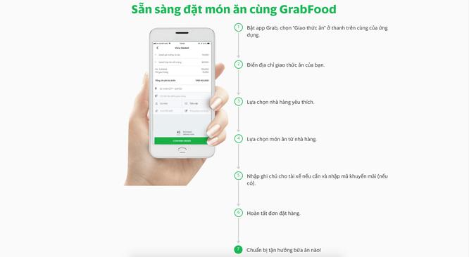 Dịch vụ giao đồ ăn GrabFood rục rịch khai trương tại Việt Nam thay thế cho UberEats ảnh 1