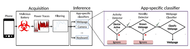 Pin của smartphone có thể dùng để đánh cắp dữ liệu ảnh 1