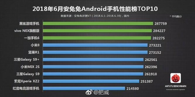 AnTuTu công bố bảng xếp hạng 10 mẫu Android hàng đầu trong tháng 6/2018 ảnh 1