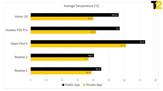 Các hãng smartphone đang gian lận điểm số, đã đến lúc ngừng tin vào kết quả benchmark? ảnh 1