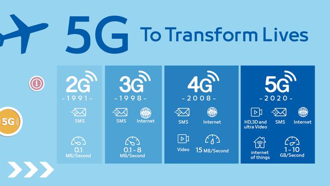 Kiến thức cần biết để không tụt hậu trong cuộc cách mạng 5G ảnh 2