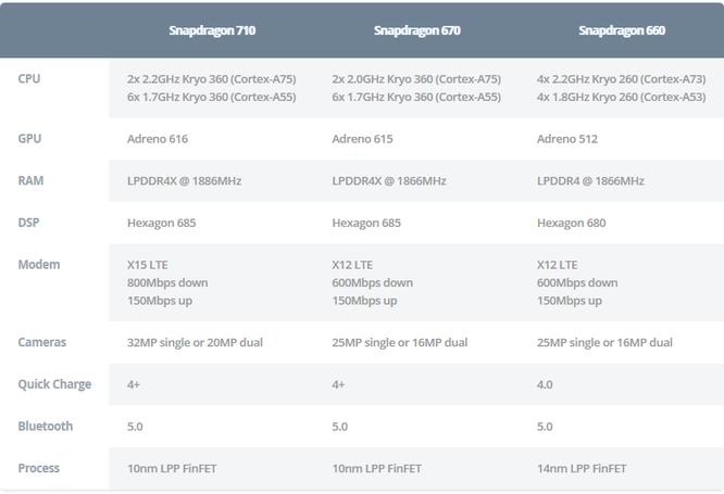 Chip Snapdragon nào tốt nhất trên từng phân khúc? ảnh 2