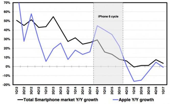 Biểu đồ này cho thấy người dùng ngày càng mất hứng thú với iPhone ảnh 2