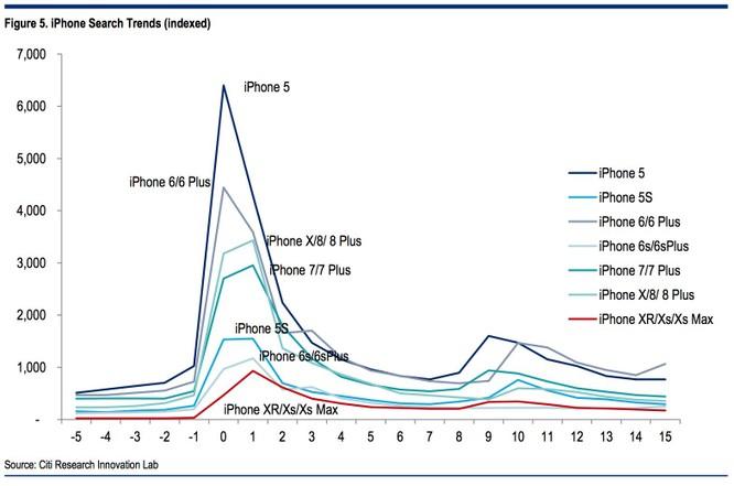Biểu đồ này cho thấy người dùng ngày càng mất hứng thú với iPhone ảnh 1