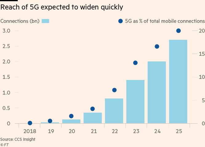 Tại sao Anh không cấm Huawei triển khai mạng 5G? ảnh 1