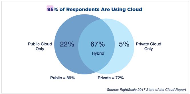 Giải mã làn sóng Multi-Clouds -- Xu hướng mới trong các doanh nghiệp ảnh 1