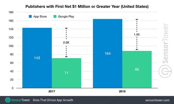 """Top 10 ứng dụng Android kiếm tiền """"khủng"""" nhất năm 2018 ảnh 1"""