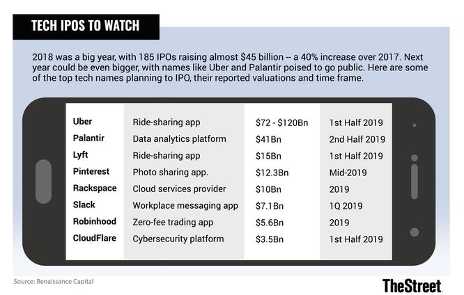 Năm 2019: Kỷ lục IPO của 8 start-up trị giá hàng tỷ USD? ảnh 1