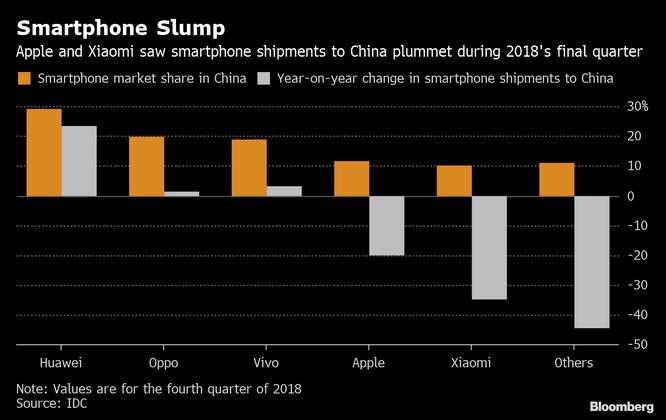 """Huawei đang """"đè"""" Apple tại Trung Quốc ảnh 1"""