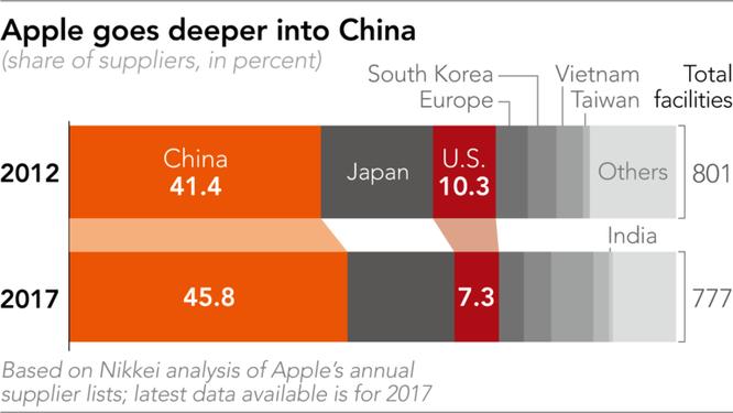 Vì sao Apple không thể giải bài toán doanh thu nếu còn phụ thuộc vào Trung Quốc? ảnh 3