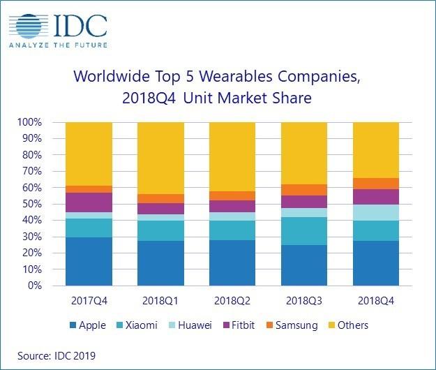 IDC giải thích lý do Apple bất bại trên thị trường thiết bị đeo tay thông minh ảnh 3