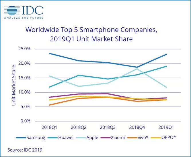 Huawei tiếp đà tăng trưởng trên thị trường smartphone, bám sát Samsung và bỏ xa Apple ảnh 1