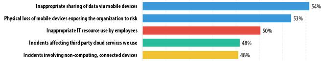 Bảo vệ dữ liệu là ưu tiên hàng đầu của doanh nghiệp với các mối đe dọa mạng ảnh 2