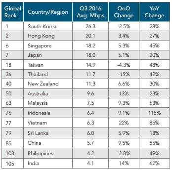 Việt Nam nằm ở đâu trên bản đồ tốc độ kết nối internet? ảnh 1