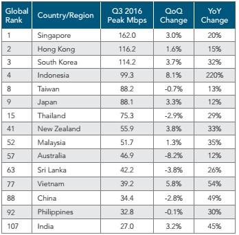 Việt Nam nằm ở đâu trên bản đồ tốc độ kết nối internet? ảnh 4