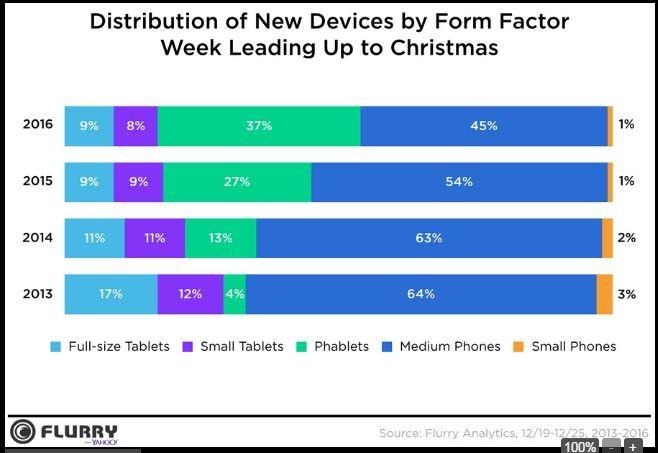 44% smartphone được kích hoạt trong dịp Noel 2016 là iPhone ảnh 1