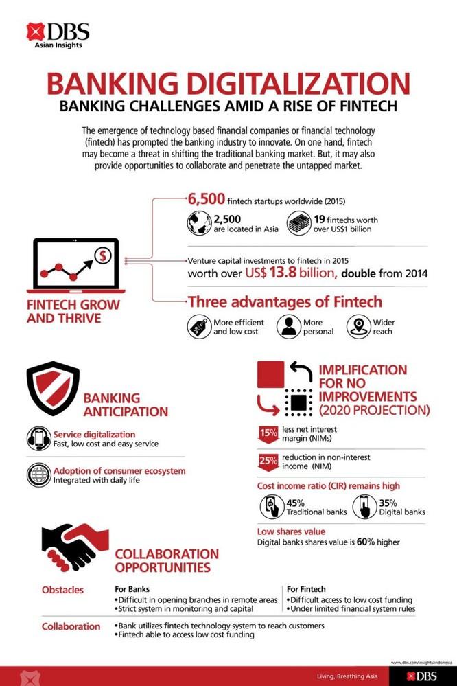 Số hóa: Những thách thức của ngân hàng trong bối cảnh công nghệ lấn tới ảnh 1