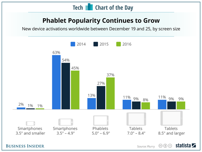 Cuối năm người dùng mua smartphone nào nhiều nhất? ảnh 1