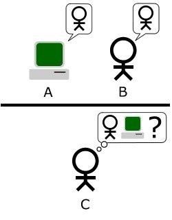 CAPTCHA là gì? Nó hoạt động như thế nào? ảnh 2