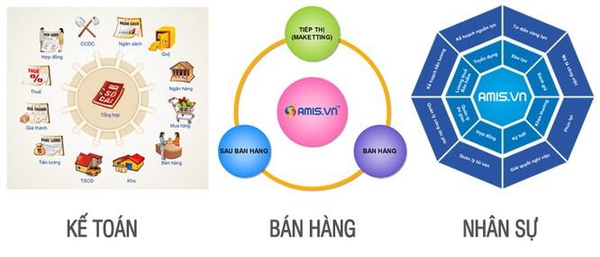 CEO Việt đã có thể vừa đi du lịch, vừa ra quyết định điều hành công ty từ xa ảnh 3