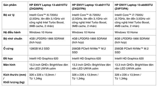 HP ra mắt laptop Envy bản 2017: giá từ 19 triệu đồng, pin 10 tiếng, thiết kế thay đổi ảnh 4