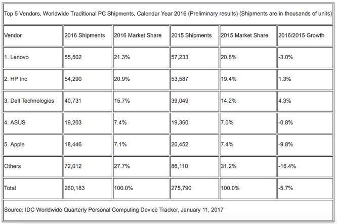 Apple Mac: Kẻ thất bại nhất thị trường PC năm 2016 ảnh 1