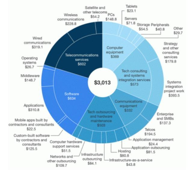 Năm 2017: Các doanh nghiệp sẽ chi 602 tỷ USD cho các dịch vụ viễn thông ảnh 1