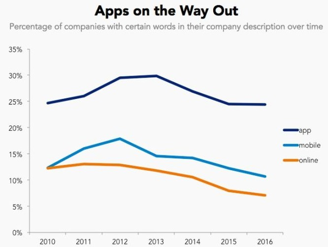 Tập hợp bản mô tả các công ty cho thấy startup tiến hóa như thế nào ảnh 3