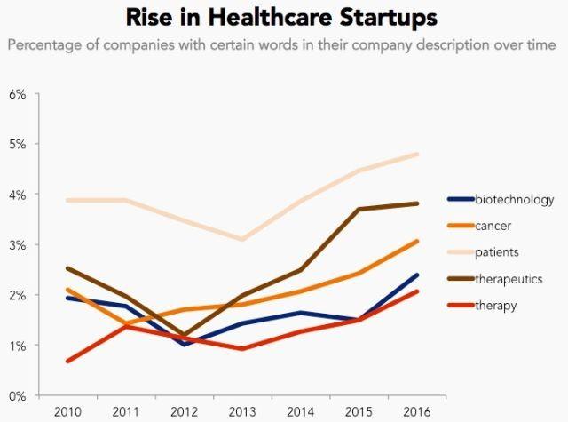 Tập hợp bản mô tả các công ty cho thấy startup tiến hóa như thế nào ảnh 5