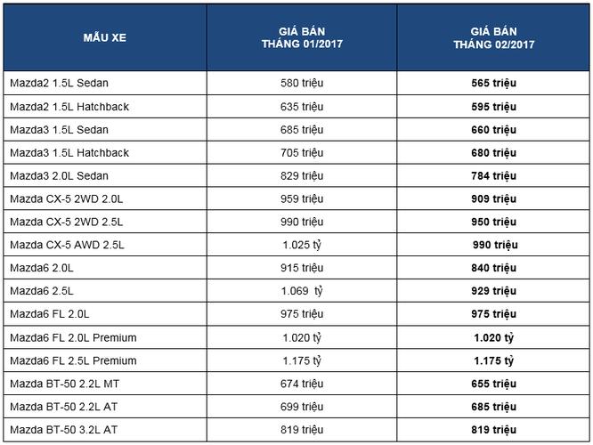 Giá xe Mazda ở Việt Nam vẫn tiếp tục giảm sâu ảnh 1