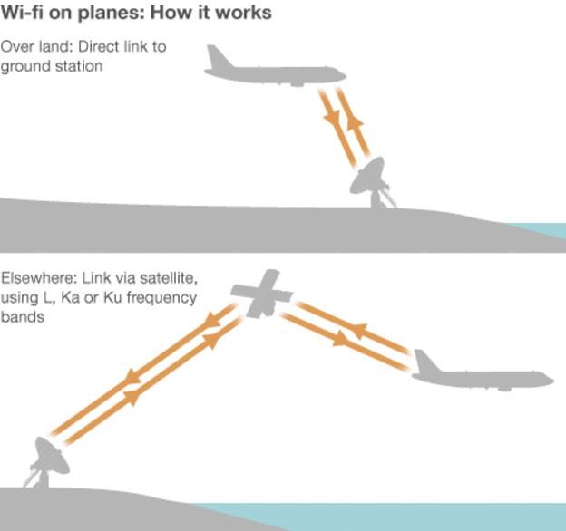 WiFi trên máy bay hoạt động như thế nào? ảnh 1