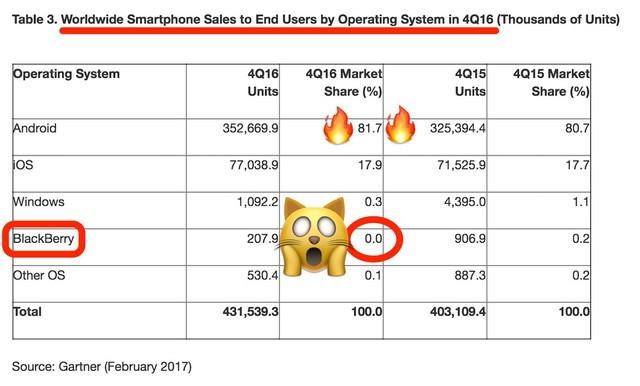 Dấu chấm hết cho một huyền thoại: Thị phần smartphone BlackBerry chỉ còn 0% ảnh 1