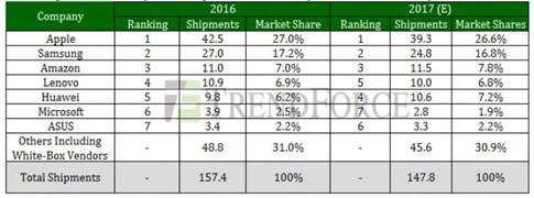 iPad dẫn đầu thị trường máy tính bảng trong năm 2016 ảnh 1