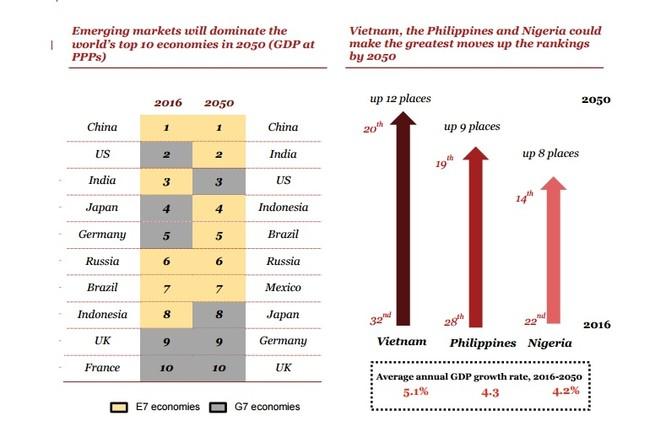 Bảng xếp hạng 10 nền kinh tế lớn nhất thế giới năm 2050 của PwC