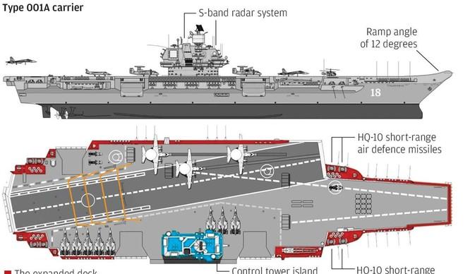Sơ đồ thiết kế tàu sân bay tự chế Sơn Đông